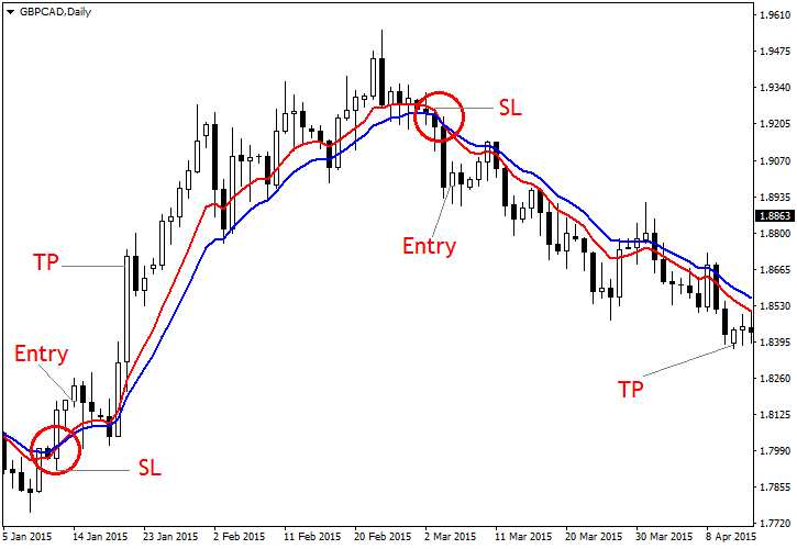 Which Moving Average Is Best?