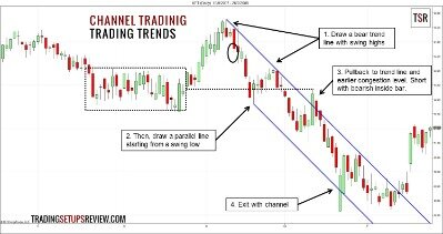 Instruction For Effective Trend Trading Strategies