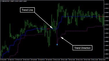 Top Trend Trading Strategies To Increase Profit In Forex Market