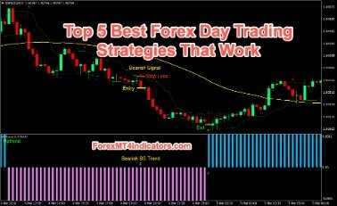 Starting A Business In Day Trading