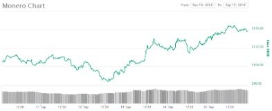 Monero Xmr Price Chart Online  Xmr Market Cap, Volume And Other Live And Historical Cryptocurrency Market Data. Monero Forecast For 2021