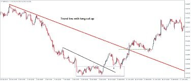 How To Use Trendlines In Your Trading