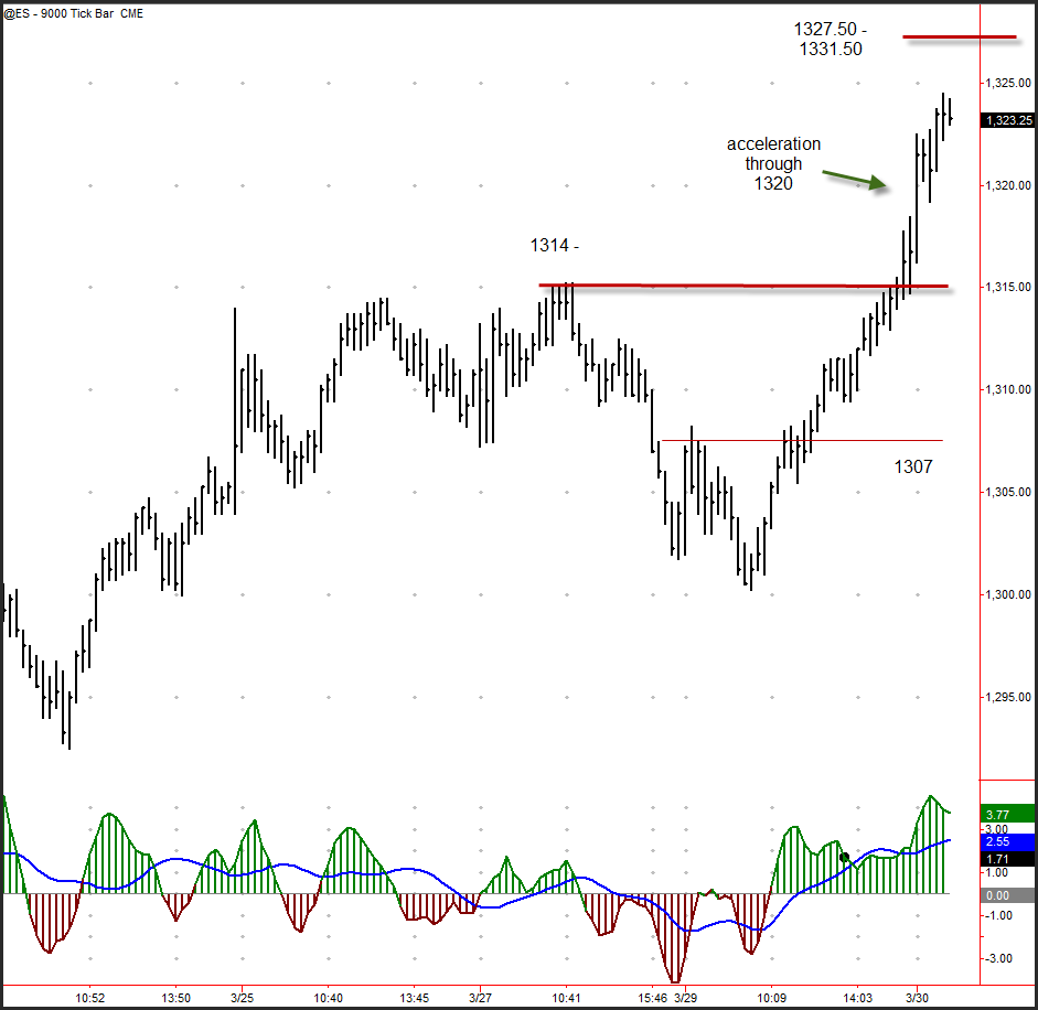 An Introduction To Tick Charts And How To Trade Them In Futures Markets