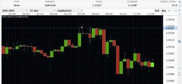 8 Day Trading Strategies To Increase Your Profitability