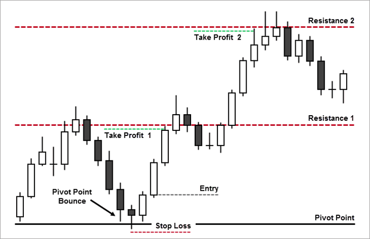 Why New Traders Should Use Stop Loss Orders