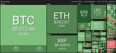 Equity Markets Vs  Crypto Markets Overview