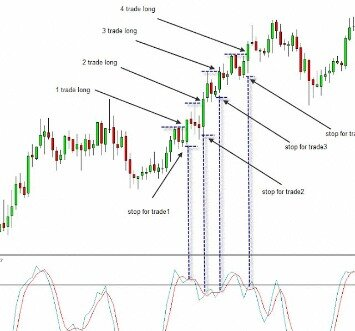 Simple Scalping Trading Strategies And Advanced Techniques